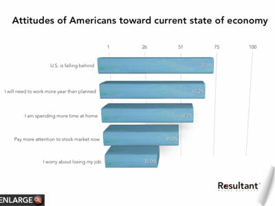 Consumer changes and the economy