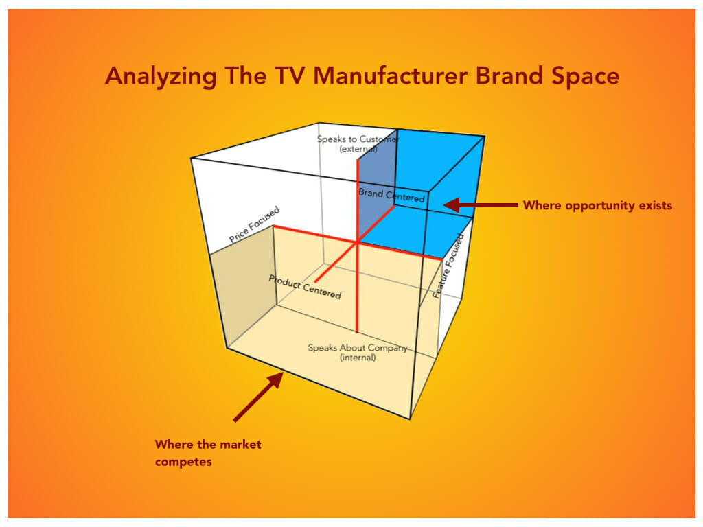 Television Manufacturer Market Study chart