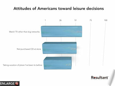 Consumer changes leisure activities