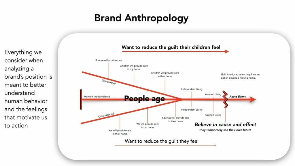 analyzing brand position is a type of anthropology