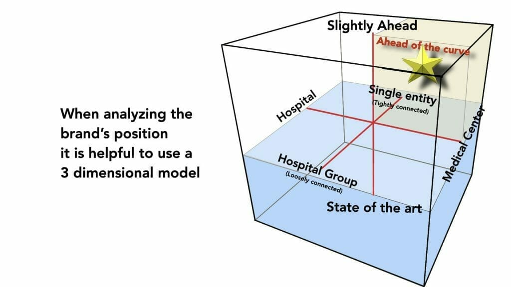 3D model of analyzing brand position